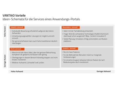 SAP enterprise portal incl. VANTAiO vs. SAP Fiori Launchpad (FLP)